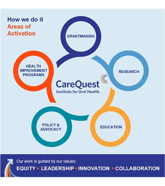 CareQuest Areas of Activation graphic