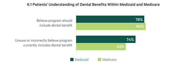 supporting bar chart of patients' understanding of dental benefits