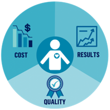 Value-based care pie chart showing cost, quality and results