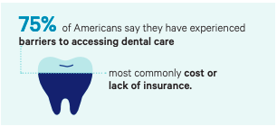 75%25 of Americans say they have experienced barriers to accessing dental care